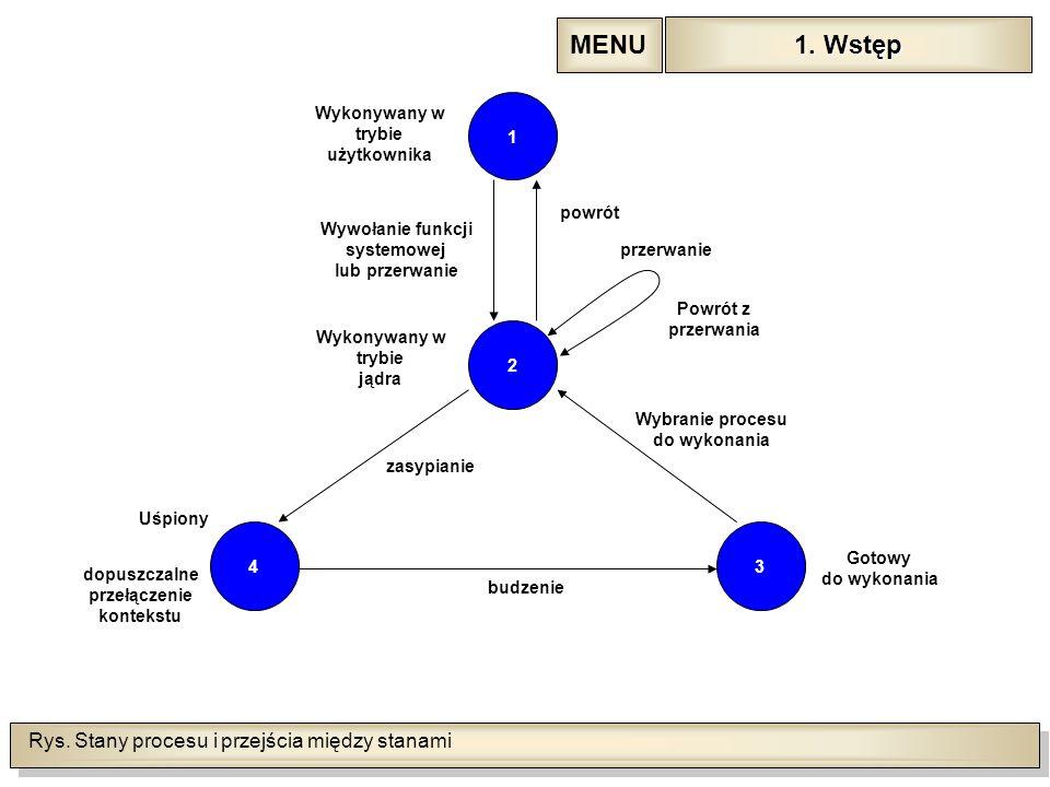 Rys. Stany procesu i przejścia między stanami 4 1 2 3 Wykonywany w trybie użytkownika Wykonywany w trybie jądra Wywołanie funkcji systemowej lub przer