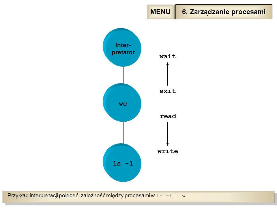 Przykład interpretacji poleceń: zależność między procesami w ls –l | wc Inter- pretator ls -l wc wait exit read write 6.