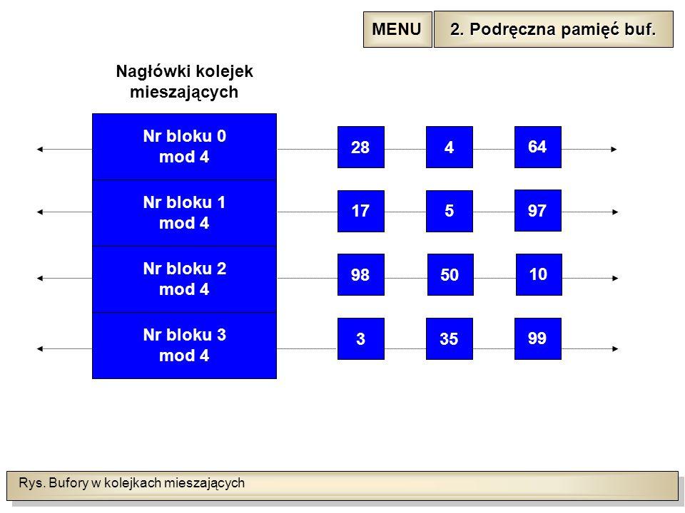 Rys. Bufory w kolejkach mieszających 284 175 9850 335 64 97 10 99 Nr bloku 1 mod 4 Nr bloku 2 mod 4 Nr bloku 3 mod 4 Nagłówki kolejek mieszających Nr