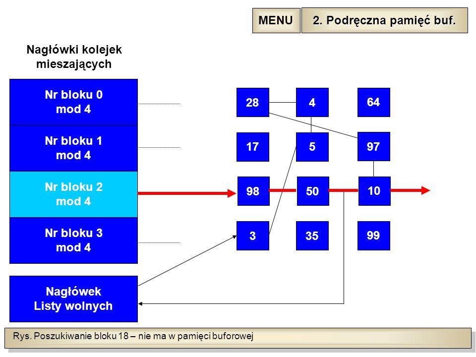 Rys. Poszukiwanie bloku 18 – nie ma w pamięci buforowej Nr bloku 1 mod 4 Nr bloku 2 mod 4 Nr bloku 3 mod 4 Nagłówek Listy wolnych Nagłówki kolejek mie