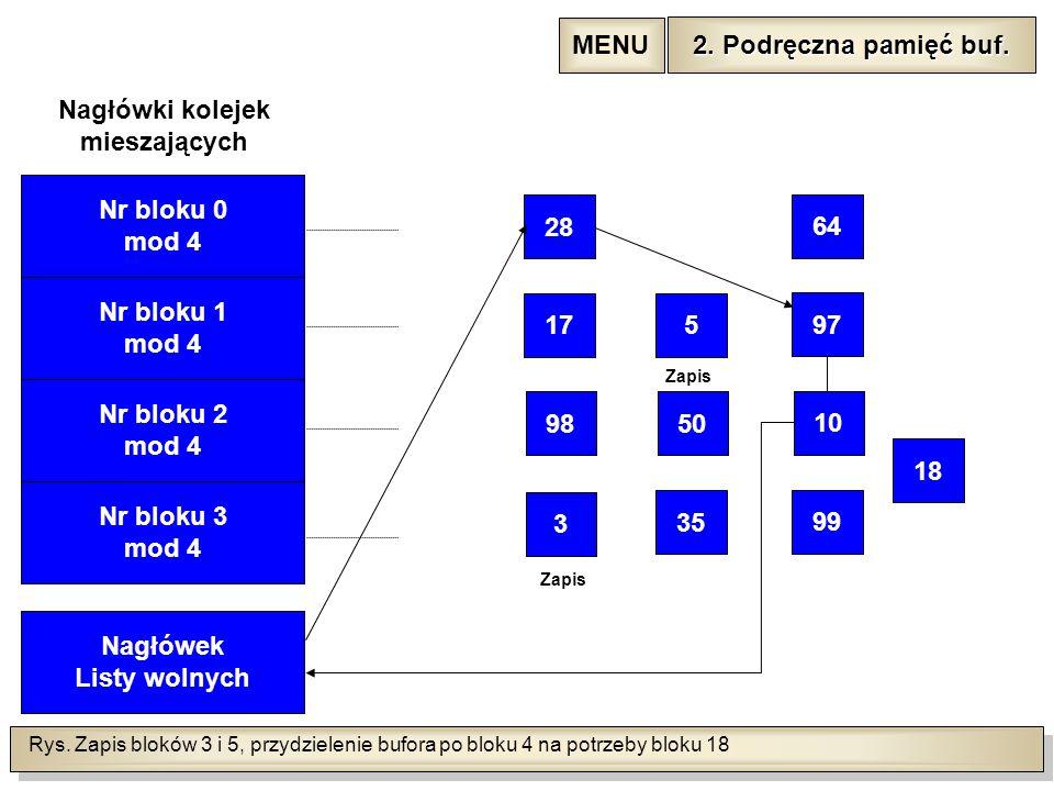 Rys. Zapis bloków 3 i 5, przydzielenie bufora po bloku 4 na potrzeby bloku 18 Nr bloku 1 mod 4 Nr bloku 2 mod 4 Nr bloku 3 mod 4 Nagłówek Listy wolnyc