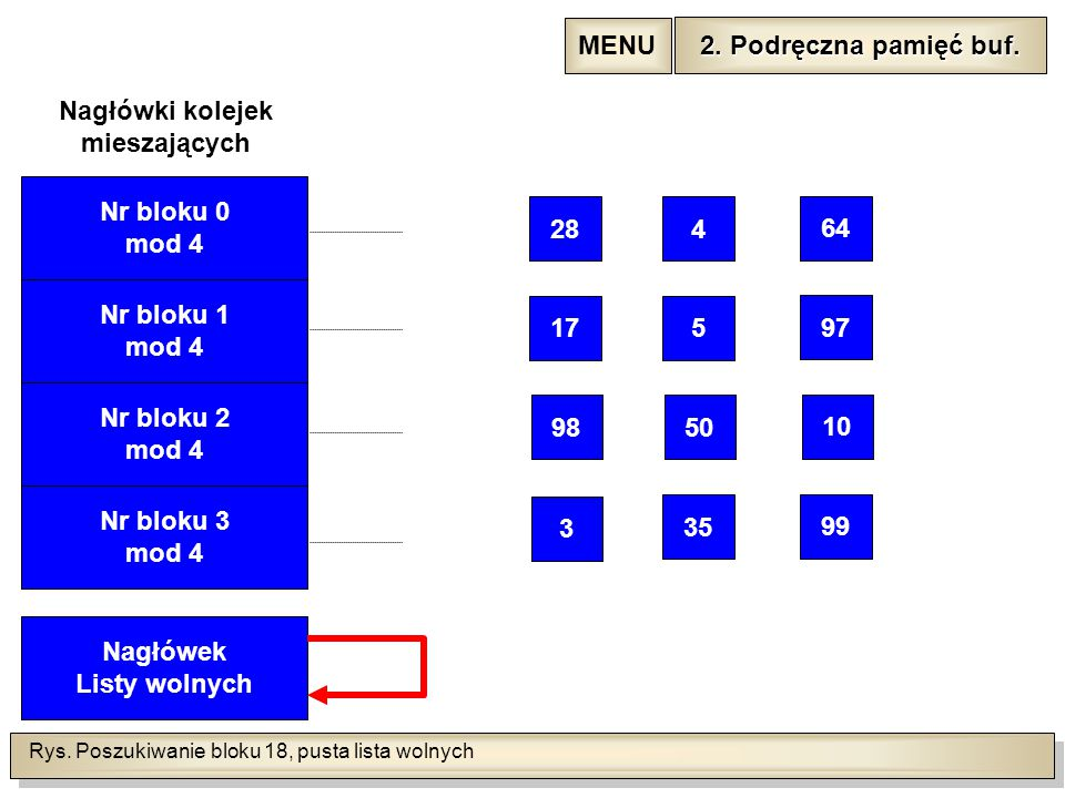 Rys. Poszukiwanie bloku 18, pusta lista wolnych Nr bloku 1 mod 4 Nr bloku 2 mod 4 Nr bloku 3 mod 4 Nagłówek Listy wolnych Nagłówki kolejek mieszającyc