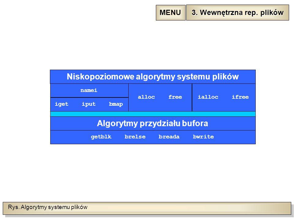Rys. Algorytmy systemu plików 3. Wewnętrzna rep.