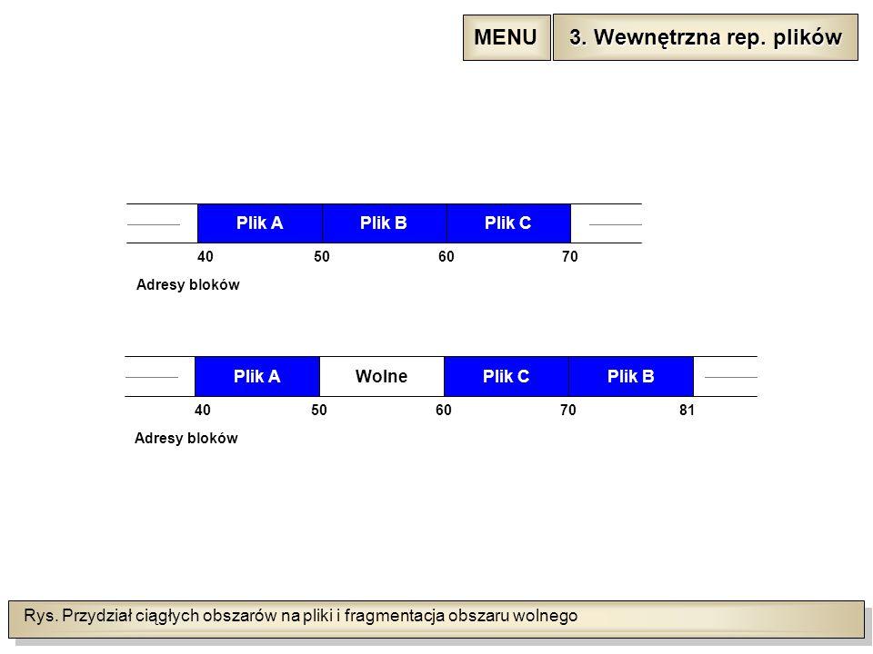 Rys. Przydział ciągłych obszarów na pliki i fragmentacja obszaru wolnego Wolne Plik CPlik BPlik A 40506070 Adresy bloków Plik CPlik BPlik A 40506070 A