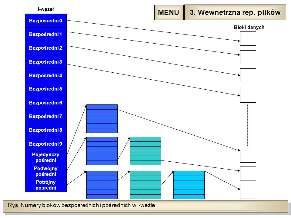 Rys. Numery bloków bezpośrednich i pośrednich w i-węźle Bezpośredni 0 I-węzeł Bezpośredni 1 Bezpośredni 2 Bezpośredni 3 Bezpośredni 4 Bezpośredni 5 Be