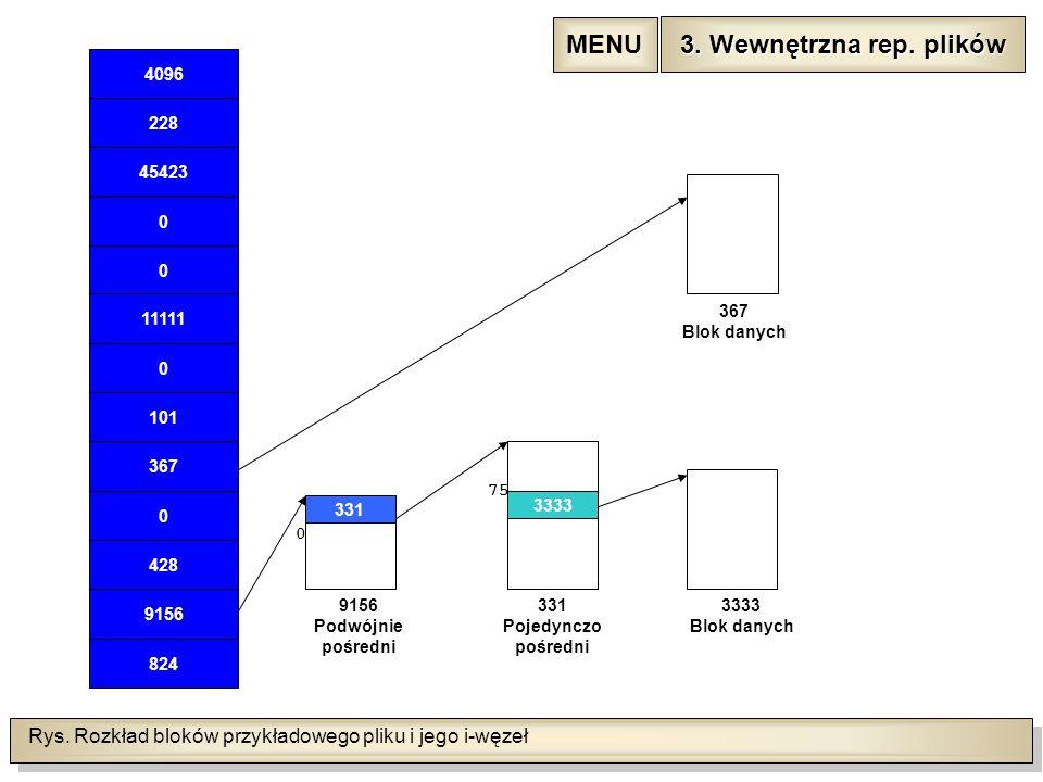 Rys. Rozkład bloków przykładowego pliku i jego i-węzeł 4096 228 45423 0 0 11111 0 101 367 0 824 9156 428 3333 9156 Podwójnie pośredni 331 0 75 367 Blo