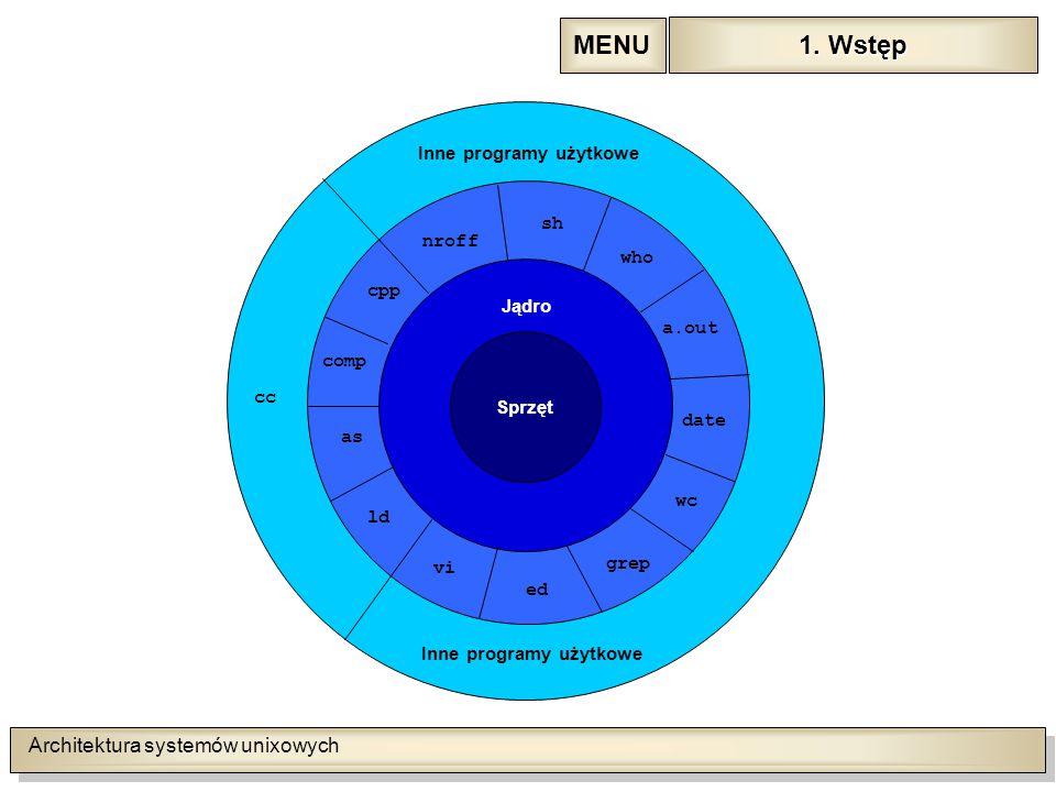 Architektura systemów unixowych 1. Wstęp 1.