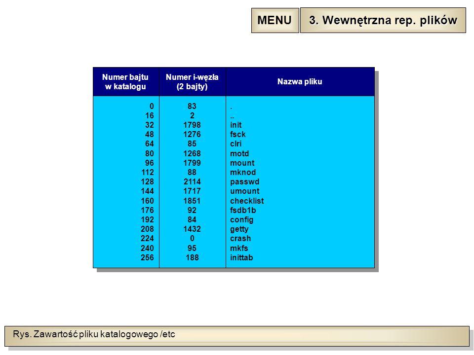 Rys. Zawartość pliku katalogowego /etc Numer bajtu w katalogu Numer i-węzła (2 bajty) Nazwa pliku 0 16 32 48 64 80 96 112 128 144 160 176 192 208 224