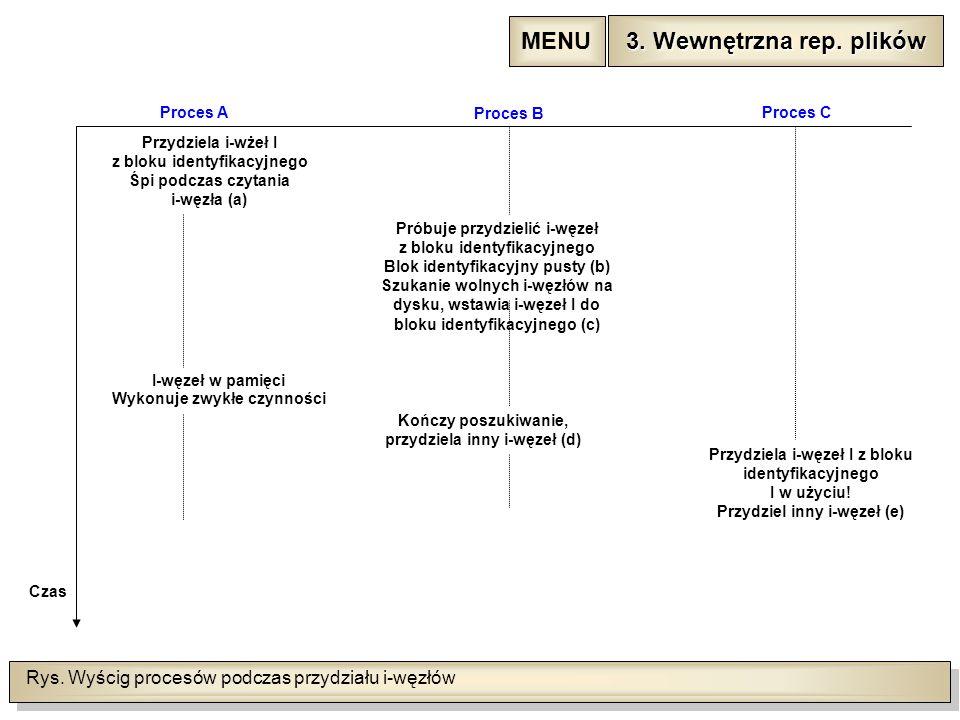 Rys. Wyścig procesów podczas przydziału i-węzłów Czas Proces A Proces B Przydziela i-wżeł I z bloku identyfikacyjnego Śpi podczas czytania i-węzła (a)
