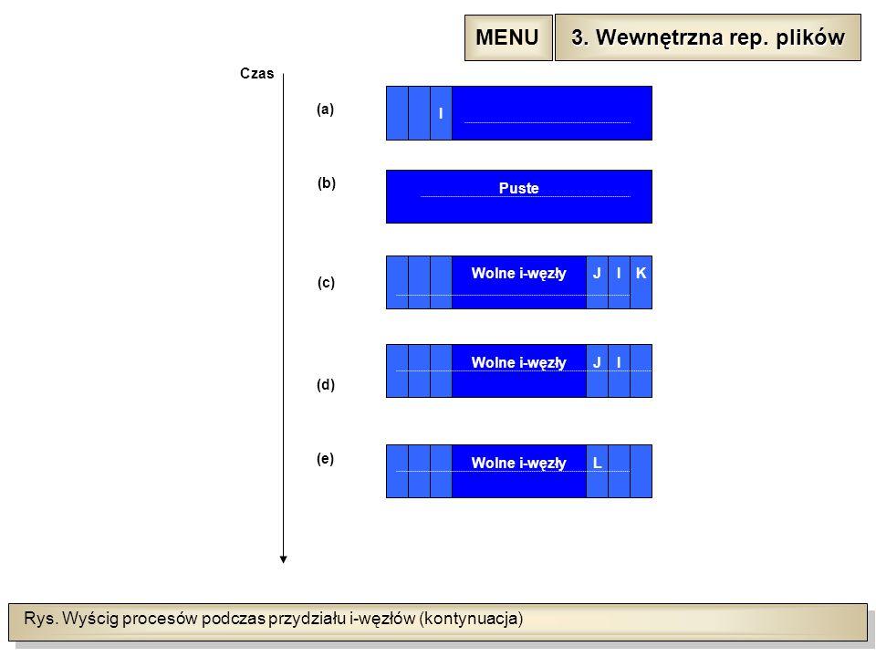 Rys. Wyścig procesów podczas przydziału i-węzłów (kontynuacja) Czas I Puste Wolne i-węzły JIK JI L (a) (b) (c) (d) (e) 3. Wewnętrzna rep. plików 3. We