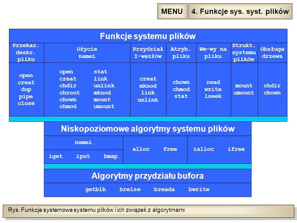 Rys. Funkcje systemowe systemu plików i ich związek z algorytmami 4.