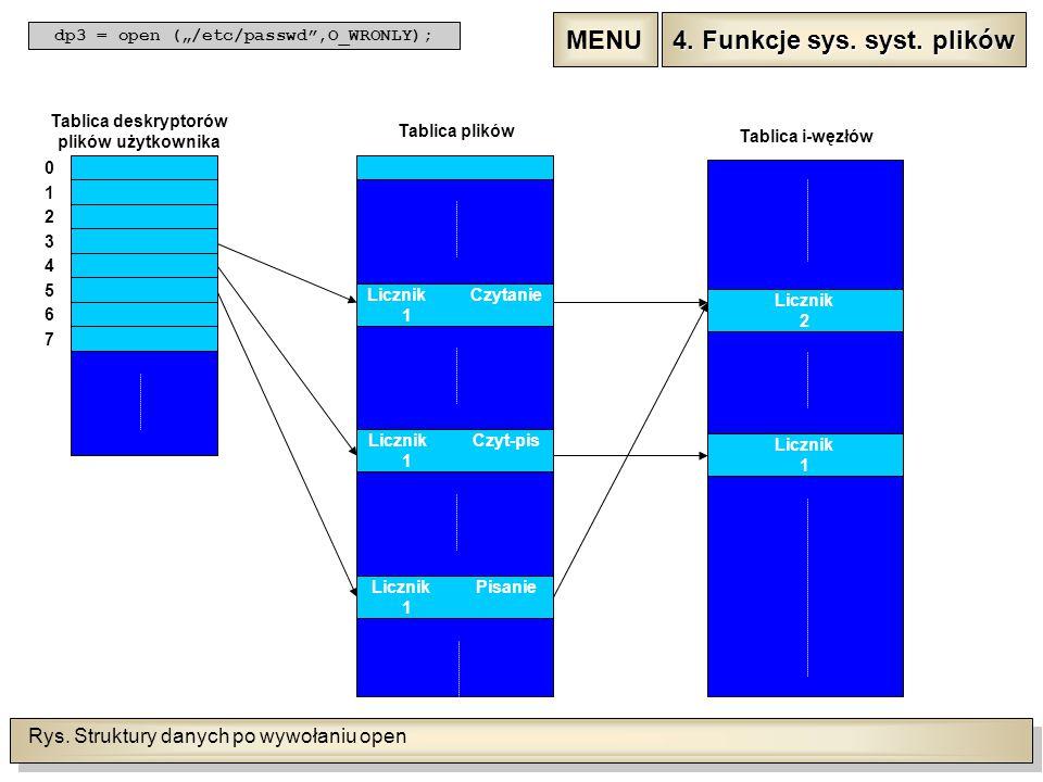 Rys. Struktury danych po wywołaniu open 0 1 2 3 4 5 6 7 Tablica deskryptorów plików użytkownika LicznikCzytanie 0 Tablica plików LicznikCzyt-pis 0 Lic