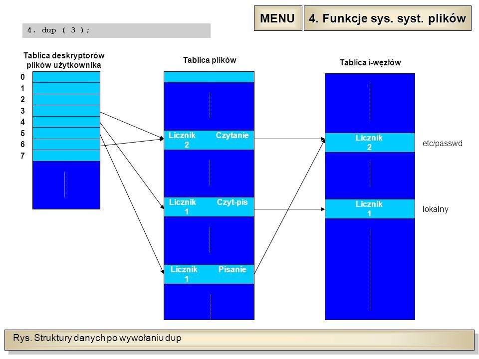 Rys. Struktury danych po wywołaniu dup 0 1 2 3 4 5 6 7 Tablica deskryptorów plików użytkownika LicznikCzytanie 0 Tablica plików LicznikCzyt-pis 0 Licz