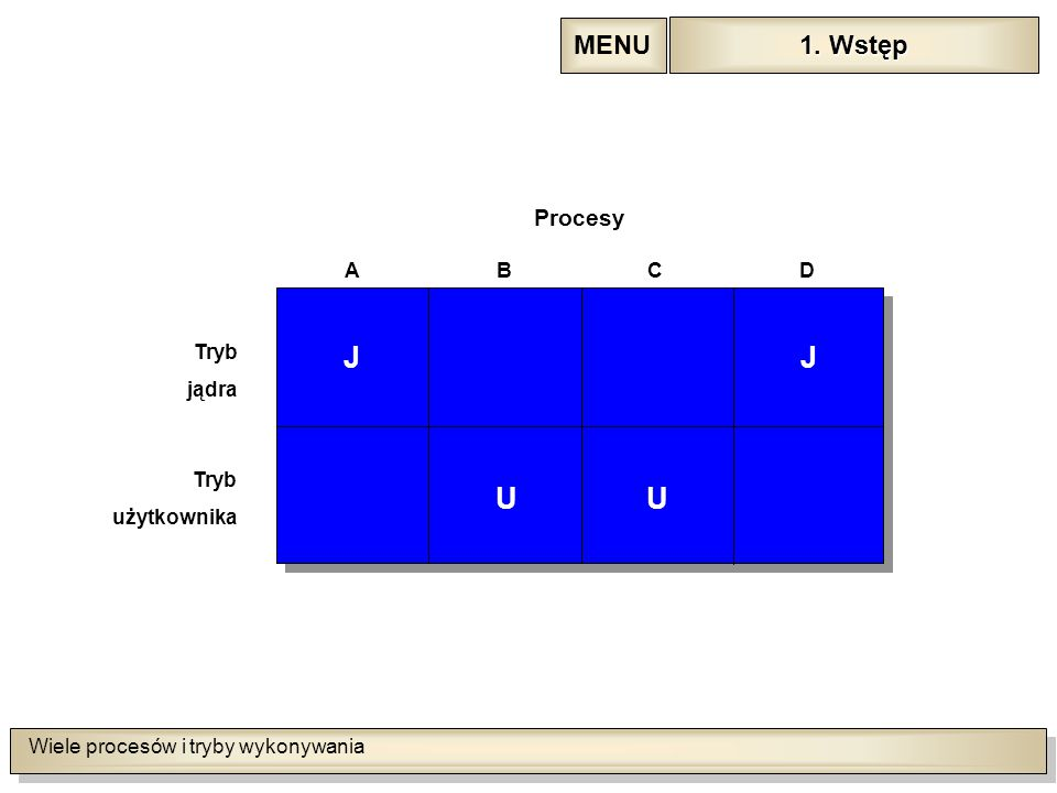 Wiele procesów i tryby wykonywania JJ UU Tryb jądra Tryb użytkownika Procesy ABCD 1.