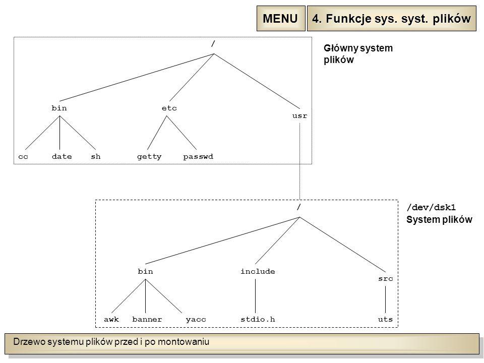 Drzewo systemu plików przed i po montowaniu binetc usr ccdateshgettypasswd / bininclude src awkbanneryaccstdio.huts / Główny system plików /dev/dsk1 System plików 4.