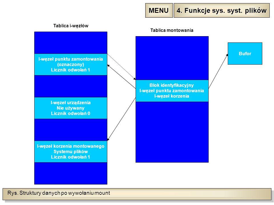 Rys. Struktury danych po wywołaniu mount Tablica i-węzłów I-węzeł punktu zamontowania (oznaczony) Licznik odwołań 1 I-węzeł urządzenia Nie używany Lic