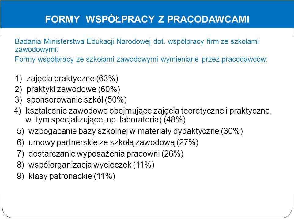 FORMY WSPÓŁPRACY Z PRACODAWCAMI Badania Ministerstwa Edukacji Narodowej dot.
