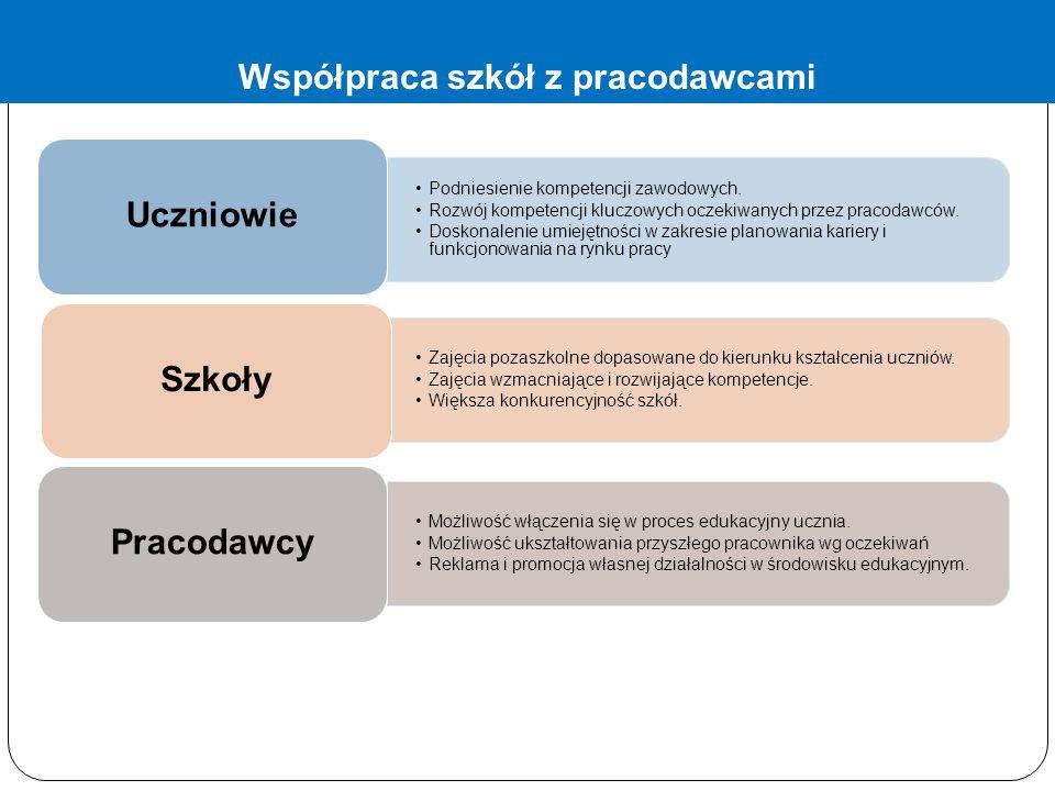 Podniesienie kompetencji zawodowych.Rozwój kompetencji kluczowych oczekiwanych przez pracodawców.