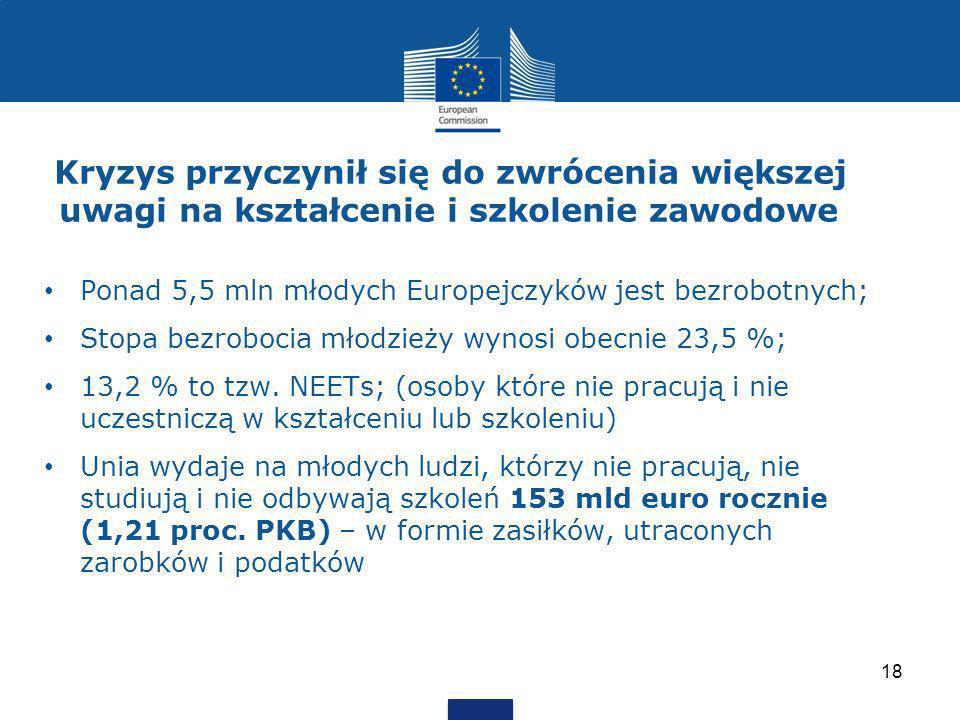 Kryzys przyczynił się do zwrócenia większej uwagi na kształcenie i szkolenie zawodowe Ponad 5,5 mln młodych Europejczyków jest bezrobotnych; Stopa bezrobocia młodzieży wynosi obecnie 23,5 %; 13,2 % to tzw.