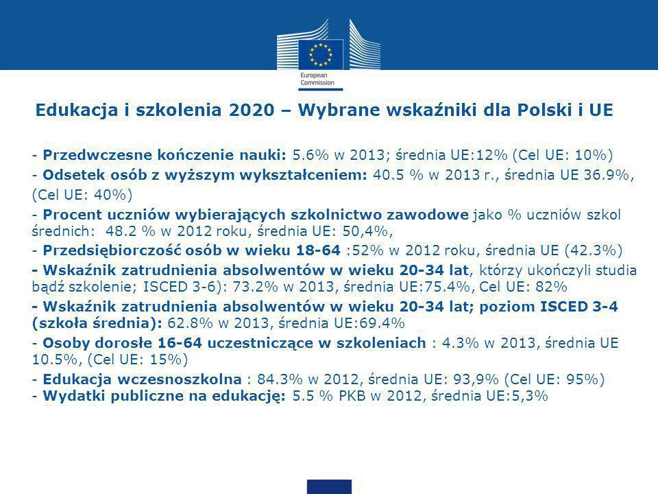 Edukacja i szkolenia 2020 – Wybrane wskaźniki dla Polski i UE - Przedwczesne kończenie nauki: 5.6% w 2013; średnia UE:12% (Cel UE: 10%) - Odsetek osób z wyższym wykształceniem: 40.5 % w 2013 r., średnia UE 36.9%, (Cel UE: 40%) - Procent uczniów wybierających szkolnictwo zawodowe jako % uczniów szkol średnich: 48.2 % w 2012 roku, średnia UE: 50,4%, - Przedsiębiorczość osób w wieku 18-64 :52% w 2012 roku, średnia UE (42.3%) - Wskaźnik zatrudnienia absolwentów w wieku 20-34 lat, którzy ukończyli studia bądź szkolenie; ISCED 3-6): 73.2% w 2013, średnia UE:75.4%, Cel UE: 82% - Wskaźnik zatrudnienia absolwentów w wieku 20-34 lat; poziom ISCED 3-4 (szkoła średnia): 62.8% w 2013, średnia UE:69.4% - Osoby dorosłe 16-64 uczestniczące w szkoleniach : 4.3% w 2013, średnia UE 10.5%, (Cel UE: 15%) - Edukacja wczesnoszkolna : 84.3% w 2012, średnia UE: 93,9% (Cel UE: 95%) - Wydatki publiczne na edukację: 5.5 % PKB w 2012, średnia UE:5,3%