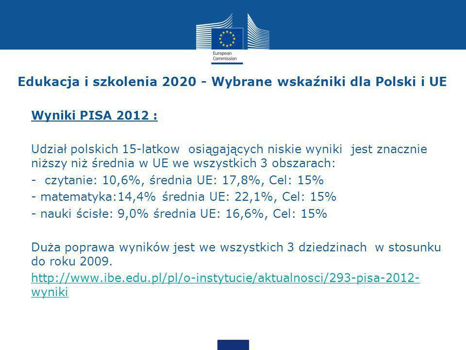 Edukacja i szkolenia 2020 - Wybrane wskaźniki dla Polski i UE Wyniki PISA 2012 : Udział polskich 15-latkow osiągających niskie wyniki jest znacznie niższy niż średnia w UE we wszystkich 3 obszarach: - czytanie: 10,6%, średnia UE: 17,8%, Cel: 15% - matematyka:14,4% średnia UE: 22,1%, Cel: 15% - nauki ścisłe: 9,0% średnia UE: 16,6%, Cel: 15% Duża poprawa wyników jest we wszystkich 3 dziedzinach w stosunku do roku 2009.