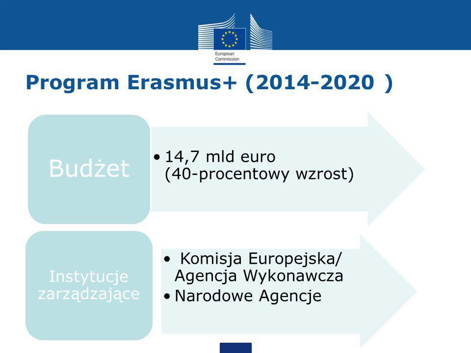 Program Erasmus+ (2014-2020 ) 14,7 mld euro (40-procentowy wzrost) Budżet Komisja Europejska/ Agencja Wykonawcza Narodowe Agencje Instytucje zarządzające