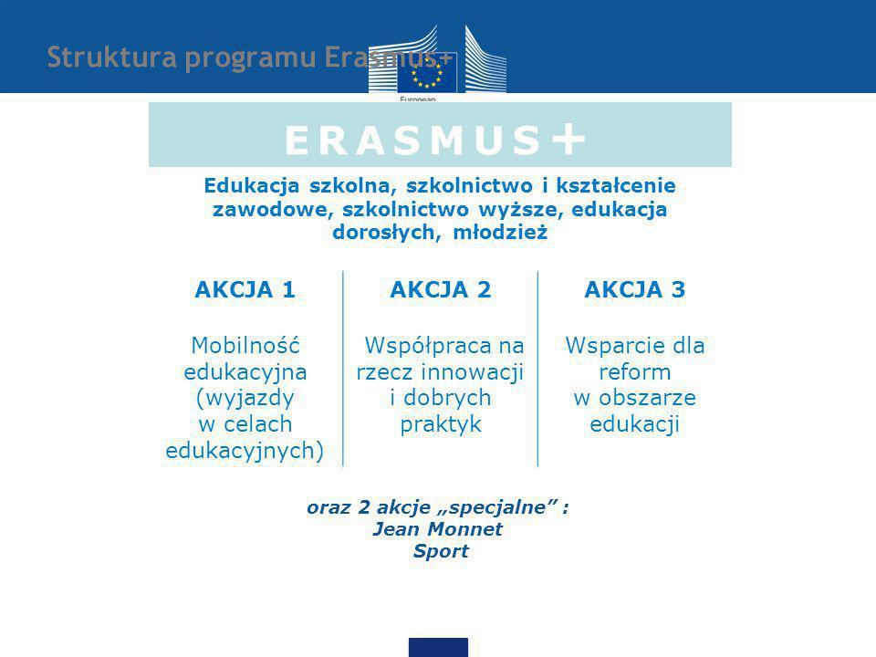 """Struktura programu Erasmus+ oraz 2 akcje """"specjalne : Jean Monnet Sport ERASMUS + Edukacja szkolna, szkolnictwo i kształcenie zawodowe, szkolnictwo wyższe, edukacja dorosłych, młodzież AKCJA 1AKCJA 2AKCJA 3 Mobilność edukacyjna (wyjazdy w celach edukacyjnych) Współpraca na rzecz innowacji i dobrych praktyk Wsparcie dla reform w obszarze edukacji"""
