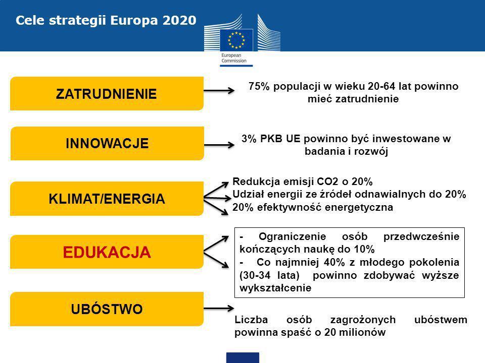 Inicjatywa Mobilna Młodzież (Youth on the Move) Lepsze dostosowanie kształcenia i szkolenia do potrzeb młodych, Zachęcanie ich do korzystania z możliwości, jakie oferują unijne stypendia na kształcenie lub szkolenie za granicą, Zachęcanie państw UE do podejmowania działań, które ułatwią młodzieży przejście z systemu edukacji na rynek pracy.