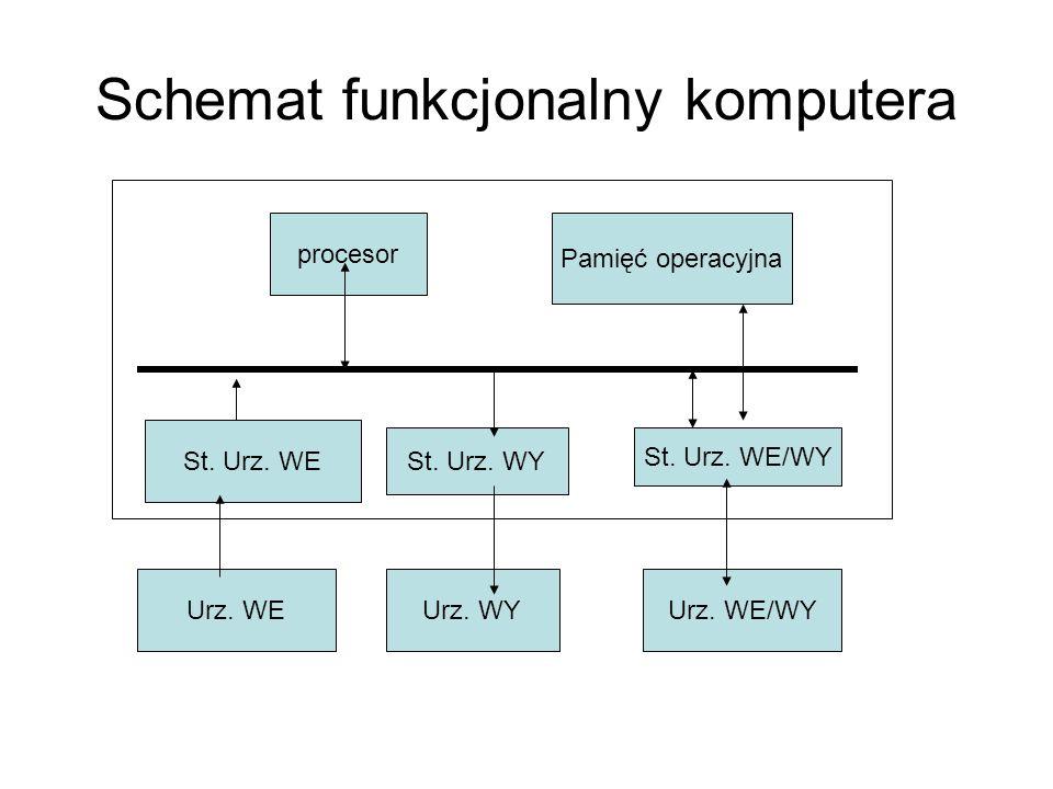 Schemat funkcjonalny komputera procesor Pamięć operacyjna St. Urz. WE St. Urz. WY St. Urz. WE/WY Urz. WEUrz. WYUrz. WE/WY