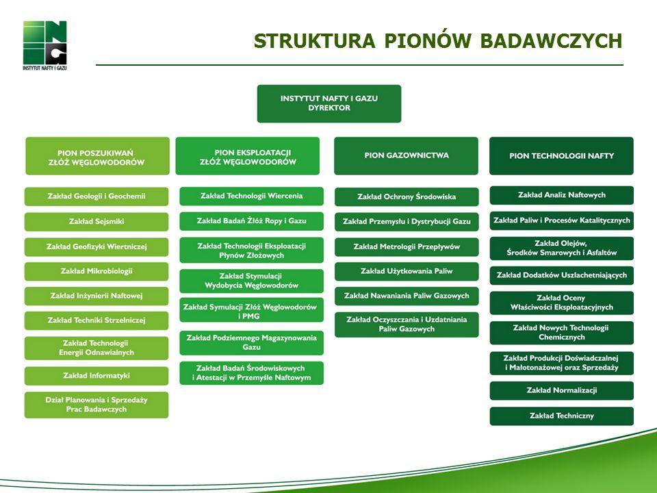 WSPÓŁPRACA Z PRZEMYSŁEM Przykłady prac zrealizowanych dla firm o strategicznym znaczeniu dla polskiej gospodarki Opracowanie i wdrożenie technologii produkcji nowej generacji oleju napędowego o podwyższonych właściwościach ekologicznych i użytkowych Zmodyfikowany katalityczny proces wodorowy regeneracji olejów odpadowych Opracowanie wtórnej metody oddziaływania na złoże BMB celem zwiększenia stopnia sczerpania złoża Technologia zabiegów intensyfikacyjnych dla podziemnych magazynów gazu Technologia stymulacji odwiertów ropnych o dużej zawartości ciężkich węglowodorów