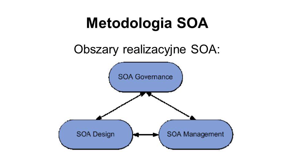 Metodologia SOA Obszary realizacyjne SOA: