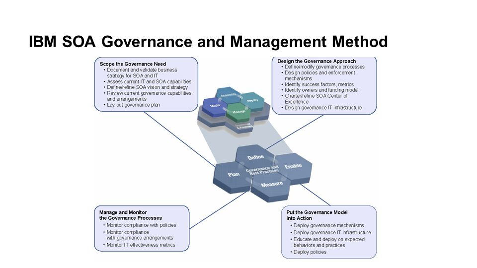 IBM SOA Governance and Management Method