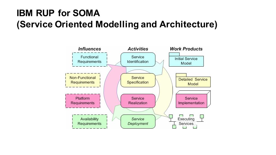 IBM RUP for SOMA (Service Oriented Modelling and Architecture)