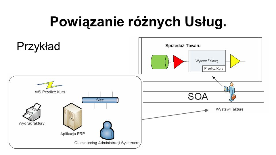 Przykłady szablonów implementacyjnych ●IBM SOA Governance and Management Method ●IBM RUP for SOMA (Service Oriented Modelling and Architecture) ●SOA Center of Excellence