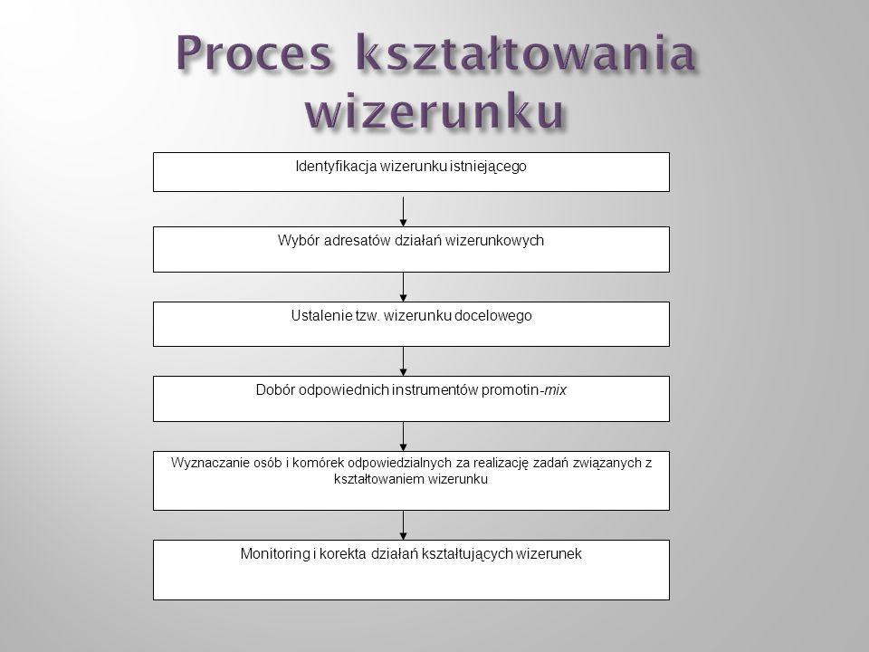 Wyznaczanie osób i komórek odpowiedzialnych za realizację zadań związanych z kształtowaniem wizerunku Dobór odpowiednich instrumentów promotin-mix Ustalenie tzw.