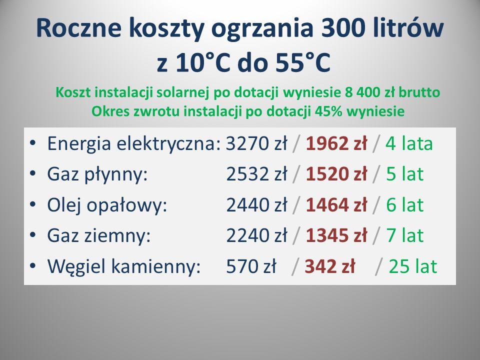 Roczne koszty ogrzania 300 litrów z 10°C do 55°C Energia elektryczna: 3270 zł / 1962 zł / 4 lata Gaz płynny: 2532 zł / 1520 zł / 5 lat Olej opałowy: 2440 zł / 1464 zł / 6 lat Gaz ziemny: 2240 zł / 1345 zł / 7 lat Węgiel kamienny: 570 zł / 342 zł / 25 lat Koszt instalacji solarnej po dotacji wyniesie 8 400 zł brutto Okres zwrotu instalacji po dotacji 45% wyniesie
