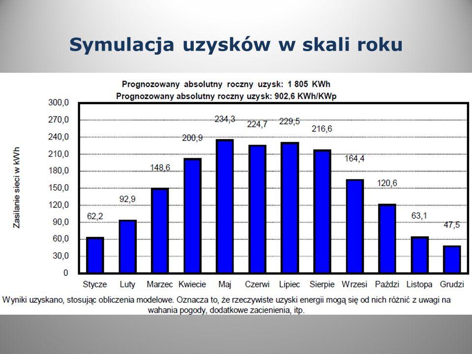 Symulacja uzysków w skali roku