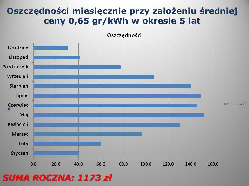 Oszczędności miesięcznie przy założeniu średniej ceny 0,65 gr/kWh w okresie 5 lat SUMA ROCZNA: 1173 zł