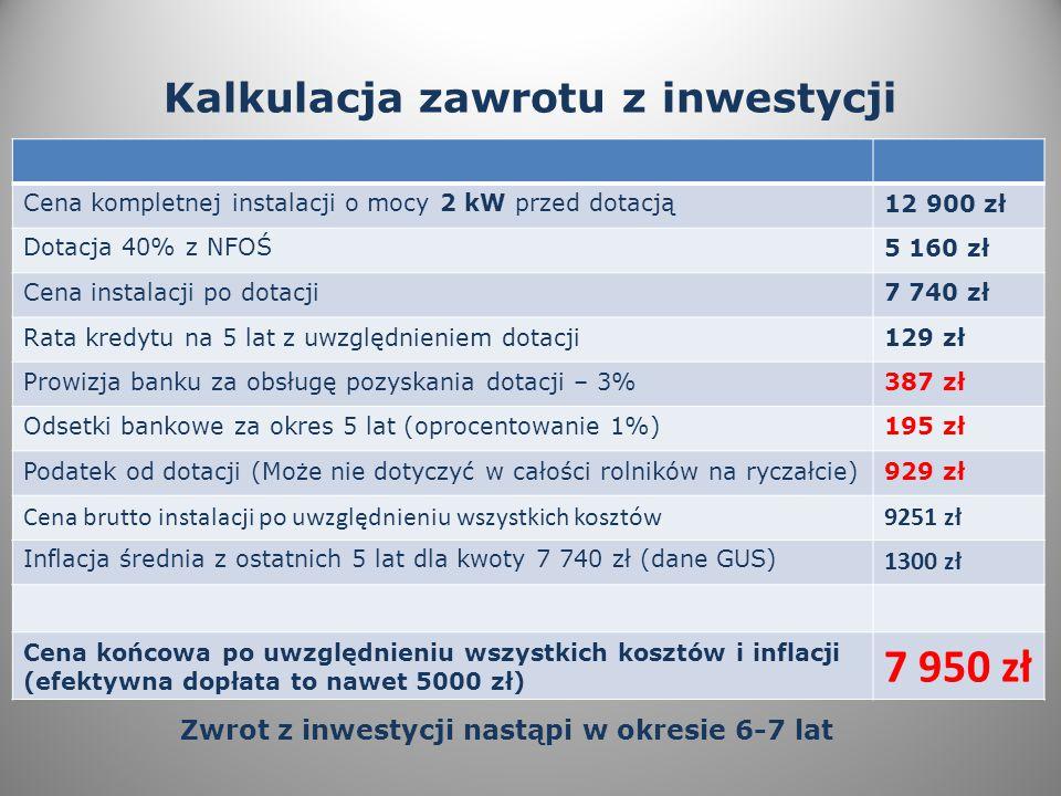 Kalkulacja zawrotu z inwestycji Cena kompletnej instalacji o mocy 2 kW przed dotacją12 900 zł Dotacja 40% z NFOŚ5 160 zł Cena instalacji po dotacji7 740 zł Rata kredytu na 5 lat z uwzględnieniem dotacji129 zł Prowizja banku za obsługę pozyskania dotacji – 3%387 zł Odsetki bankowe za okres 5 lat (oprocentowanie 1%)195 zł Podatek od dotacji (Może nie dotyczyć w całości rolników na ryczałcie)929 zł Cena brutto instalacji po uwzględnieniu wszystkich kosztów9251 zł Inflacja średnia z ostatnich 5 lat dla kwoty 7 740 zł (dane GUS) 1300 zł Cena końcowa po uwzględnieniu wszystkich kosztów i inflacji (efektywna dopłata to nawet 5000 zł) 7 950 zł Zwrot z inwestycji nastąpi w okresie 6-7 lat