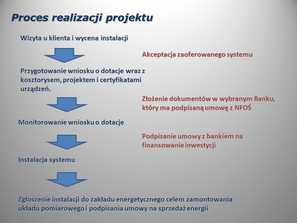 Proces realizacji projektu Wizyta u klienta i wycena instalacji Akceptacja zaoferowanego systemu Przygotowanie wniosku o dotacje wraz z kosztorysem, projektem i certyfikatami urządzeń.