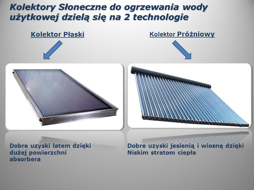 Kolektory Słoneczne do ogrzewania wody użytkowej dzielą się na 2 technologie Kolektor Płaski Dobre uzyski latem dzięki dużej powierzchni absorbera Dobre uzyski jesienią i wiosną dzięki Niskim stratom ciepła Kolektor Próżniowy