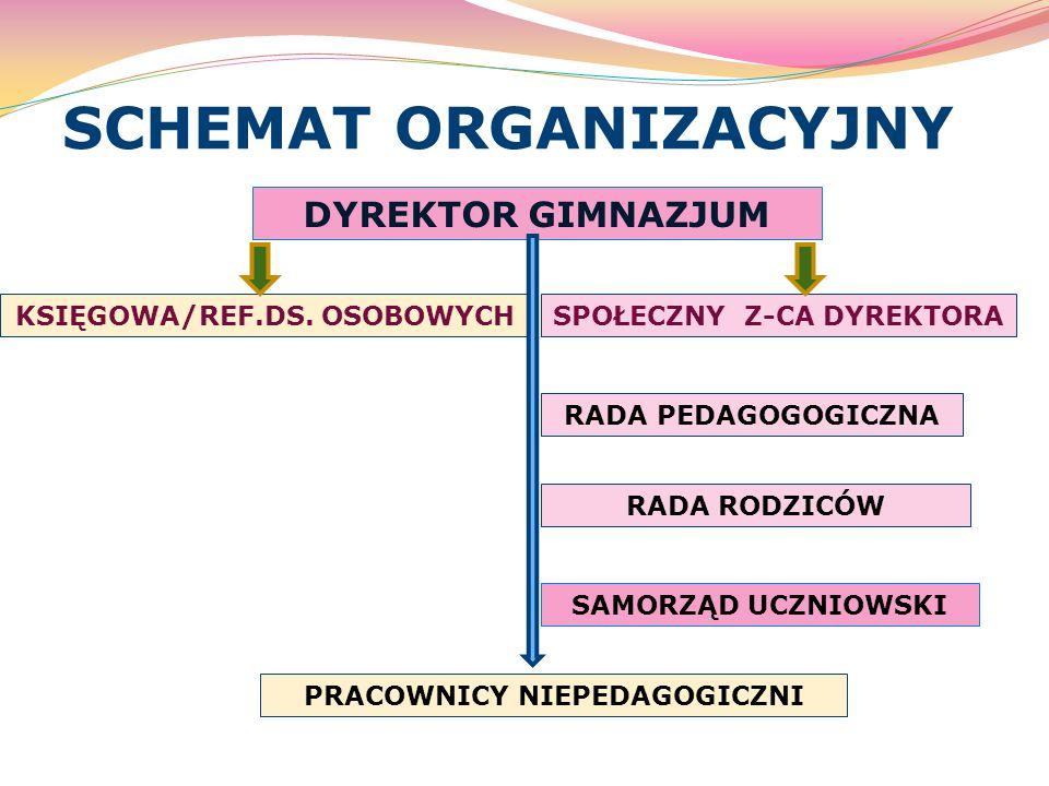 SCHEMAT ORGANIZACYJNY DYREKTOR GIMNAZJUM SPOŁECZNY Z-CA DYREKTORAKSIĘGOWA/REF.DS.