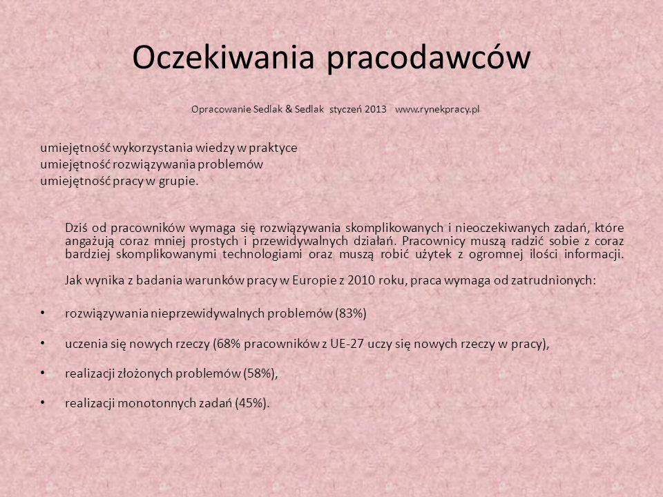 Oczekiwania pracodawców Opracowanie Sedlak & Sedlak styczeń 2013 www.rynekpracy.pl umiejętność wykorzystania wiedzy w praktyce umiejętność rozwiązywania problemów umiejętność pracy w grupie.