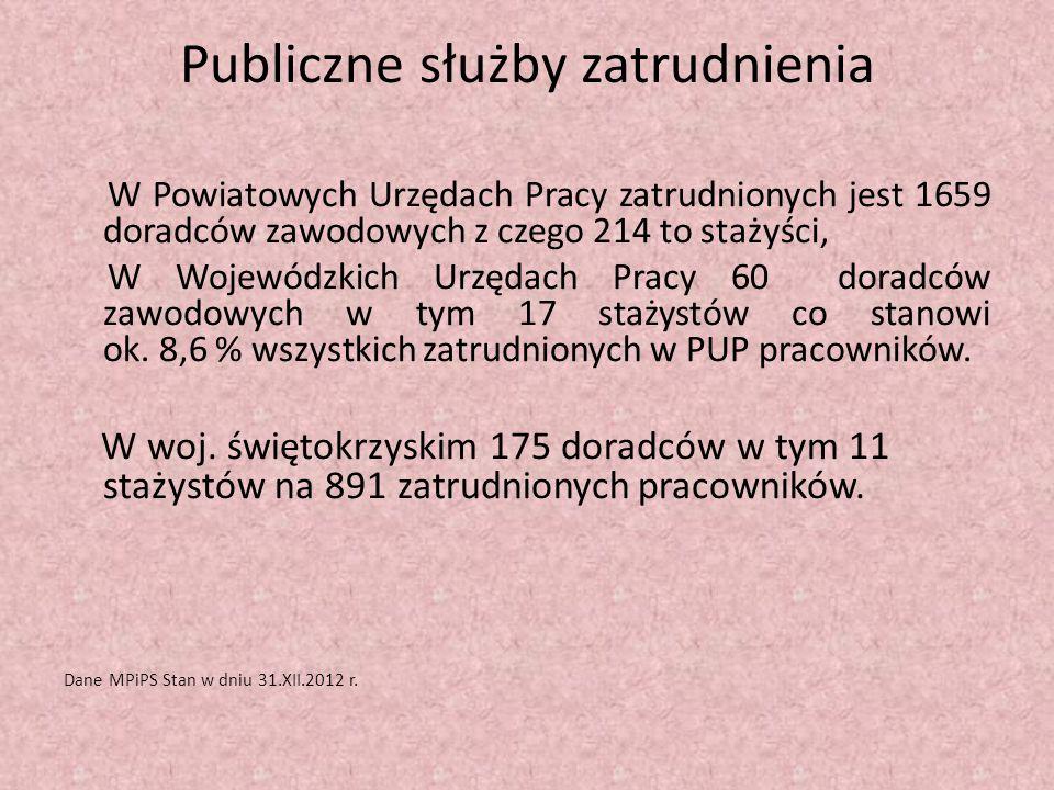 Publiczne służby zatrudnienia W Powiatowych Urzędach Pracy zatrudnionych jest 1659 doradców zawodowych z czego 214 to stażyści, W Wojewódzkich Urzędac