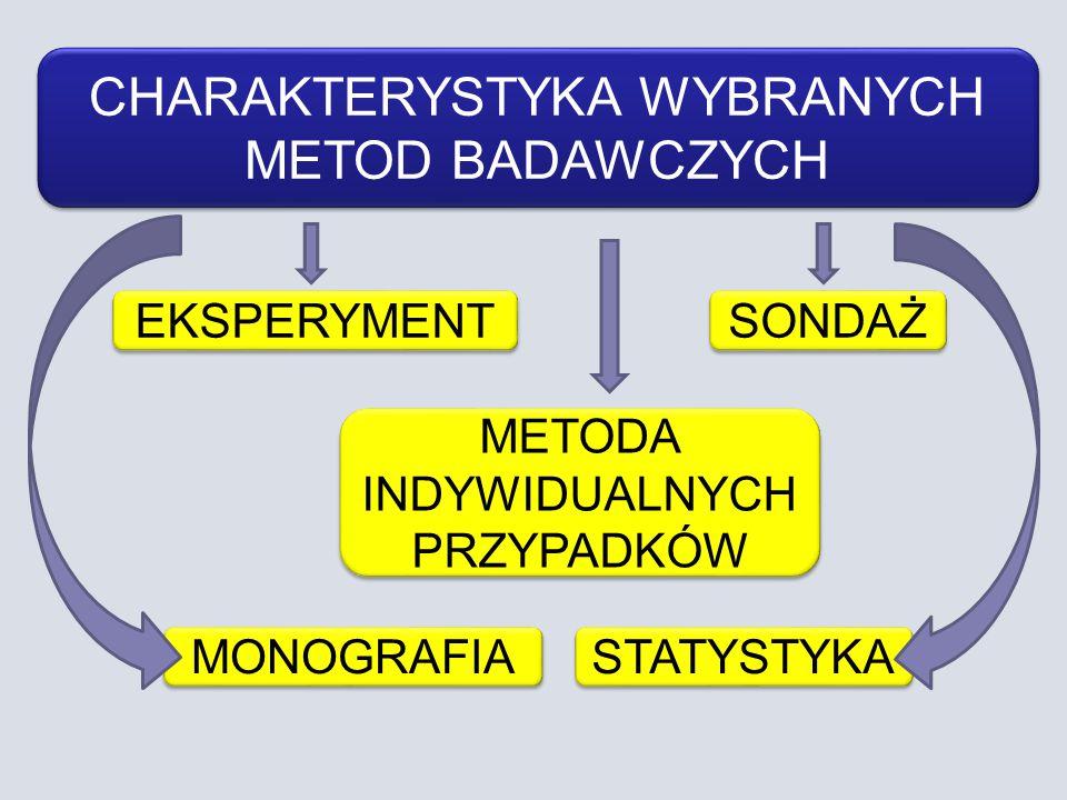 CHARAKTERYSTYKA WYBRANYCH METOD BADAWCZYCH EKSPERYMENT METODA INDYWIDUALNYCH PRZYPADKÓW MONOGRAFIA SONDAŻ STATYSTYKA