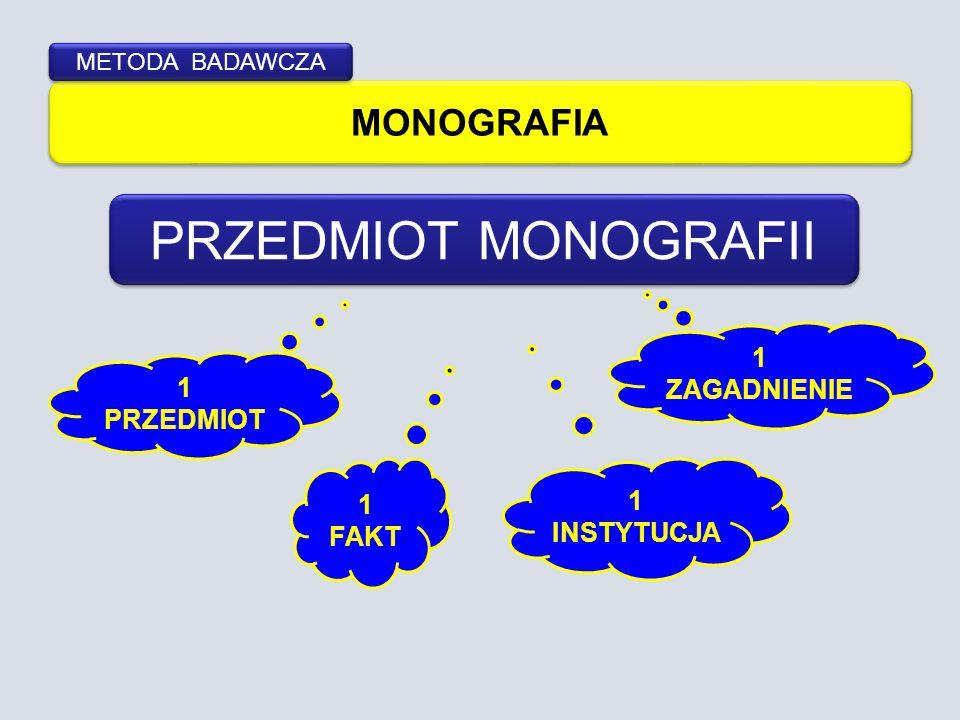 MONOGRAFIA METODA BADAWCZA PRZEDMIOT MONOGRAFII 1 PRZEDMIOT 1 FAKT 1 ZAGADNIENIE 1 INSTYTUCJA