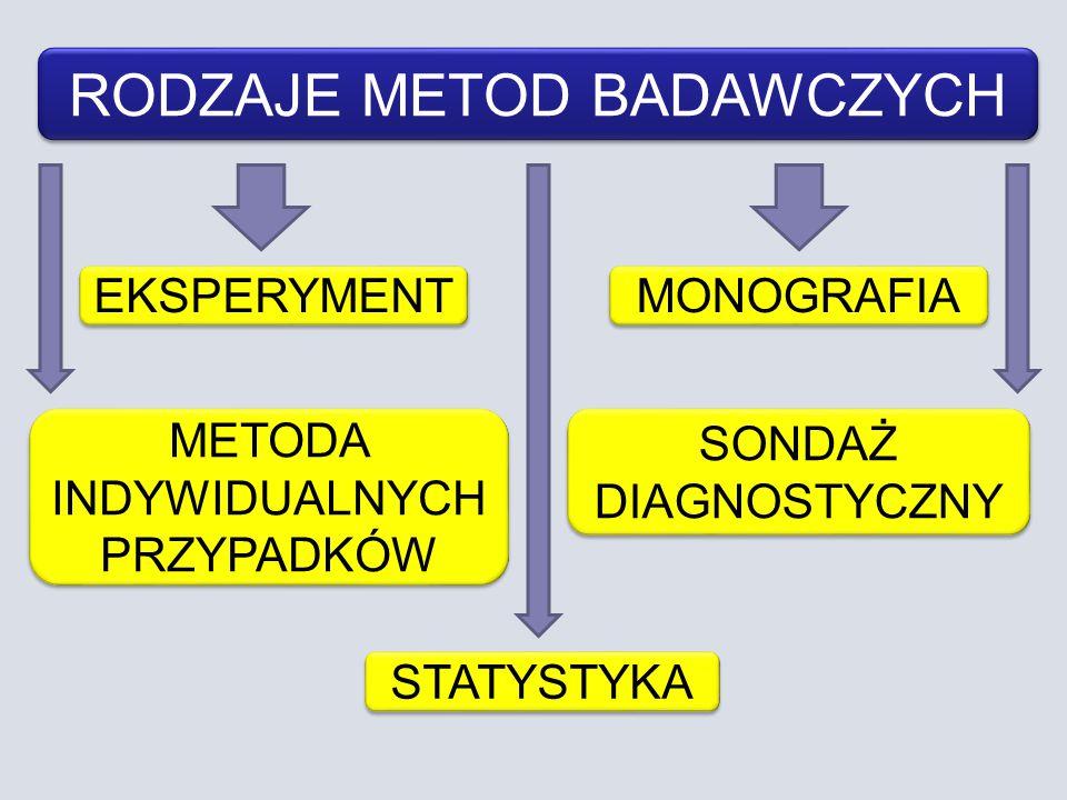 RODZAJE METOD BADAWCZYCH EKSPERYMENT METODA INDYWIDUALNYCH PRZYPADKÓW SONDAŻ DIAGNOSTYCZNY MONOGRAFIA STATYSTYKA