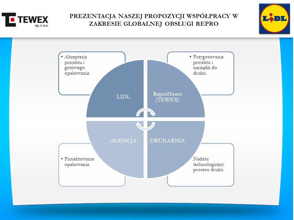 PREZENTACJA NASZEJ PROPOZYCJI WSPÓŁPRACY W ZAKRESIE GLOBALNEJ OBSŁUGI REPRO Nadzór technologiczny procesu druku. Projektowanie opakowania. Przygotowan