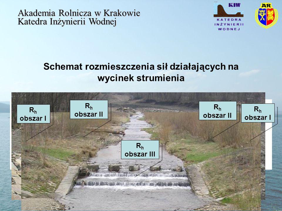 Schemat rozmieszczenia sił działających na wycinek strumienia Akademia Rolnicza w Krakowie Katedra Inżynierii Wodnej F g – ciężar wody w korycie, F T – siła tarcia R h obszar I R h obszar III R h obszar II R h obszar I R h obszar II
