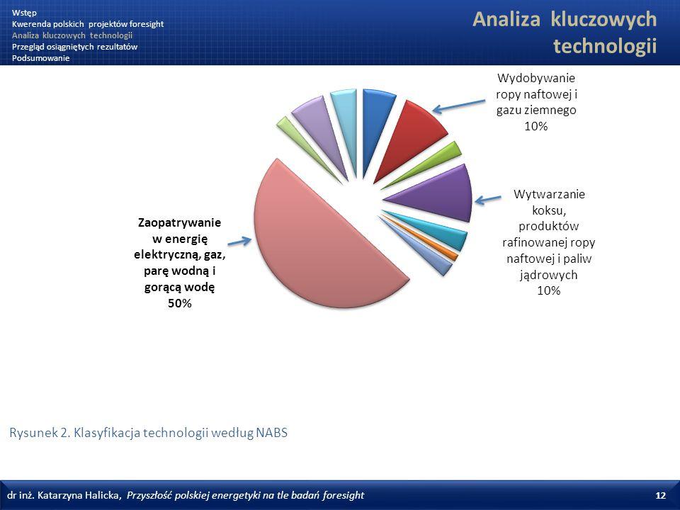 dr inż. Katarzyna Halicka, Przyszłość polskiej energetyki na tle badań foresight 12 Rysunek 2. Klasyfikacja technologii według NABS Analiza kluczowych